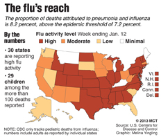 Influenza activity has increased this year, with forty states reporting moderate-to-high levels.