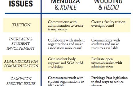 SGA candidates debate strategy