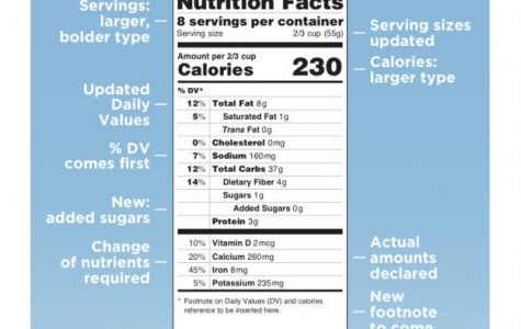 Changes to food labels will not alter Americans' eating habits
